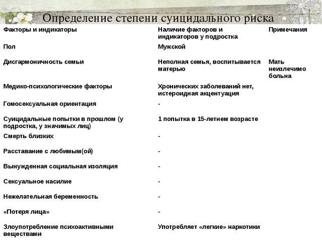 Определение степени суицидального риска Факторы и индикаторы Наличие факторов...