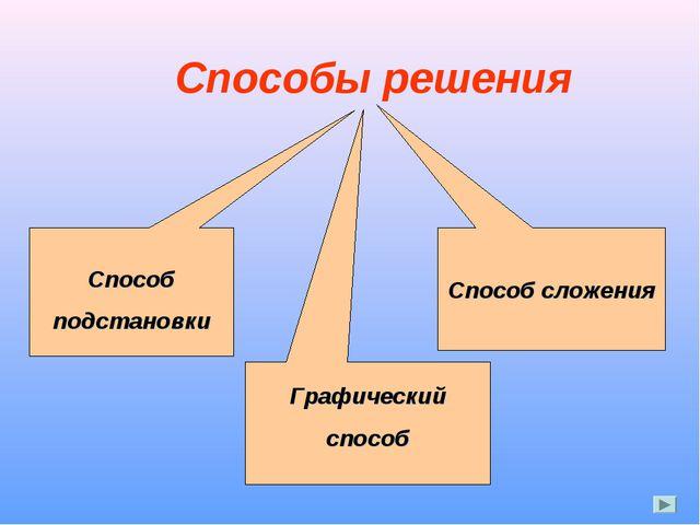 Способы решения Способ подстановки Графический способ Способ сложения