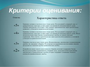 Критерии оценивания: Отметка Характеристика ответа «5» Принимал активное учас