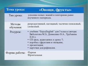 Тема урока: «Овощи, фрукты» Тип урока: усвоение новых знаний и повторение ра