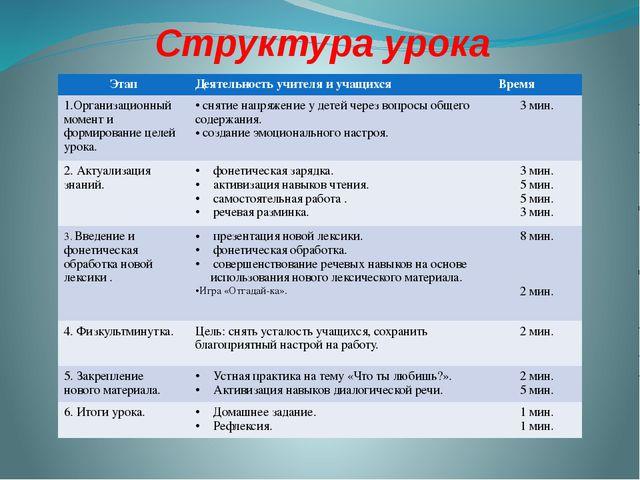 Структура урока Этап Деятельность учителя и учащихся Время 1.Организационный...