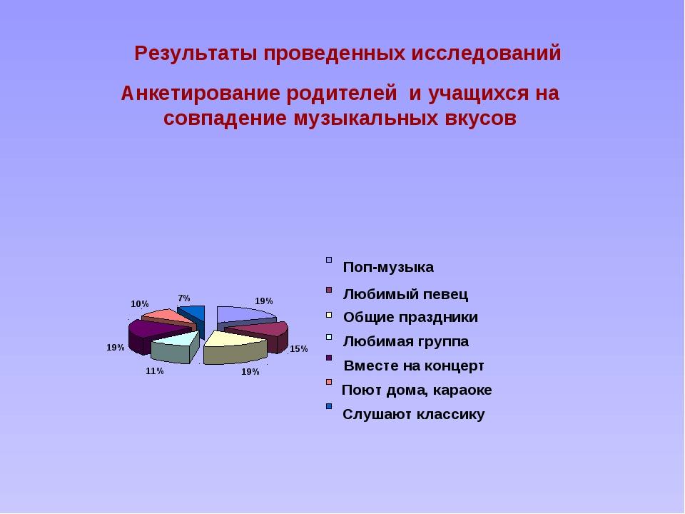 Результаты проведенных исследований