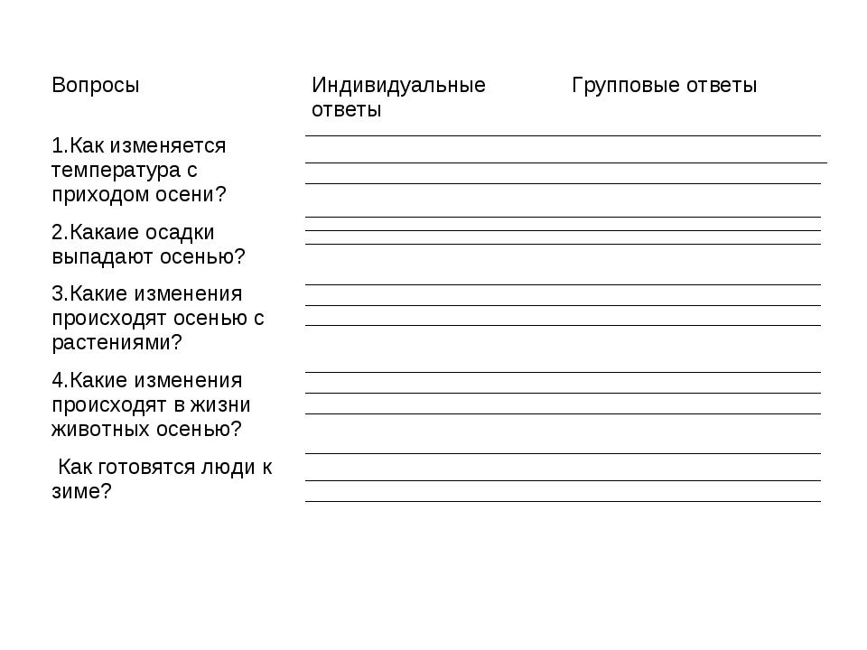 ВопросыИндивидуальные ответыГрупповые ответы 1.Как изменяется температура с...