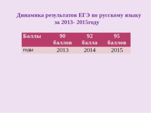 Динамика результатов ЕГЭ по русскому языку за 2013- 2015году Баллы 90баллов 9