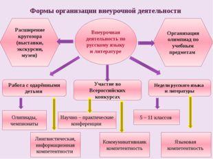 Внеурочная деятельность по русскому языку и литературе Работа с одарёнными де