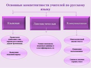 Языковая Лингвистическая Коммуникативная Многоаспектный анализ текста Основны