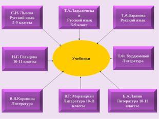 Н.Г. Гольцова 10-11 классы С.И. Львова Русский язык 5-9 классы Т.А.Ладыженска