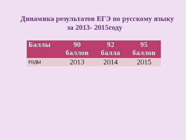 Динамика результатов ЕГЭ по русскому языку за 2013- 2015году Баллы 90баллов 9...