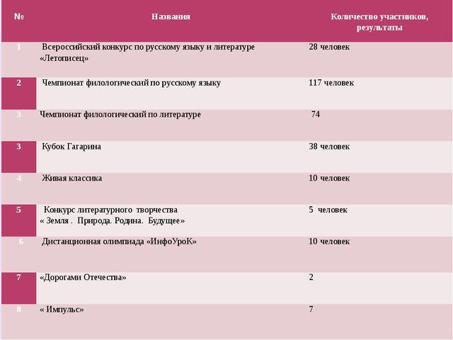 № Названия Количествоучастников, результаты 1 Всероссийский конкурс по русск...