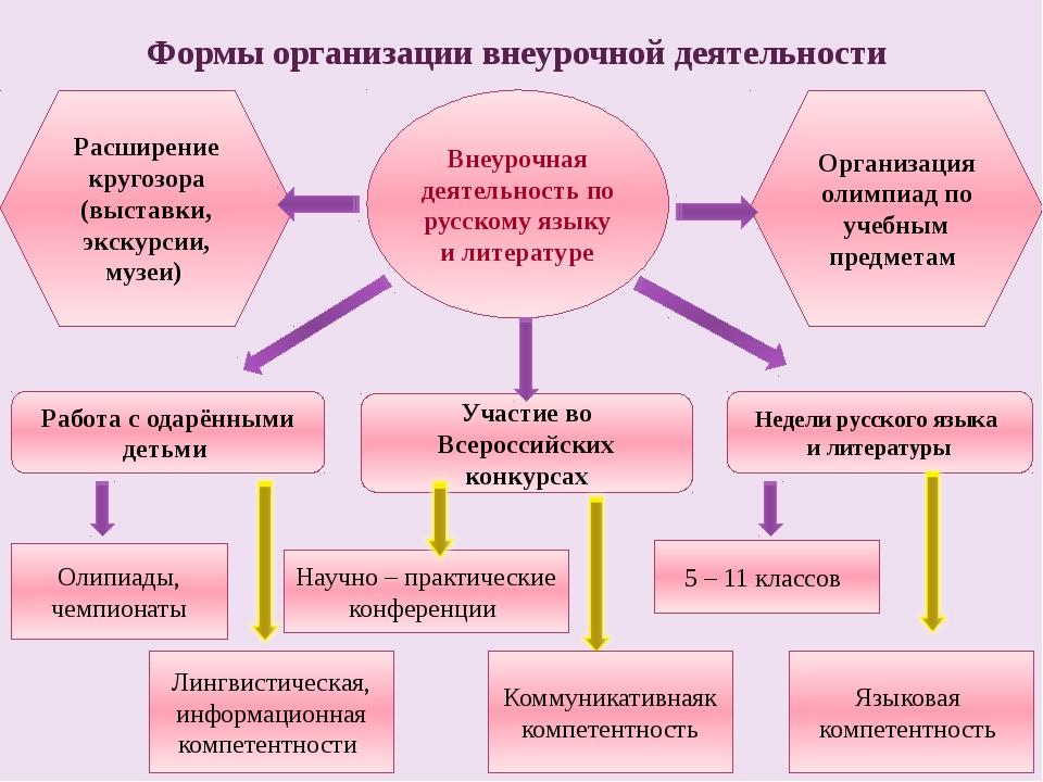 Внеурочная деятельность по русскому языку и литературе Работа с одарёнными де...