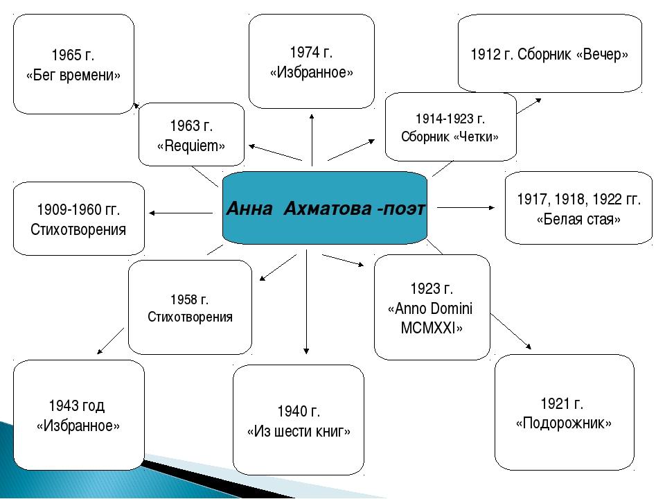 Анна Ахматова -поэт 1912 г. Сборник «Вечер» 1914-1923 г. Сборник «Четки» 1917...