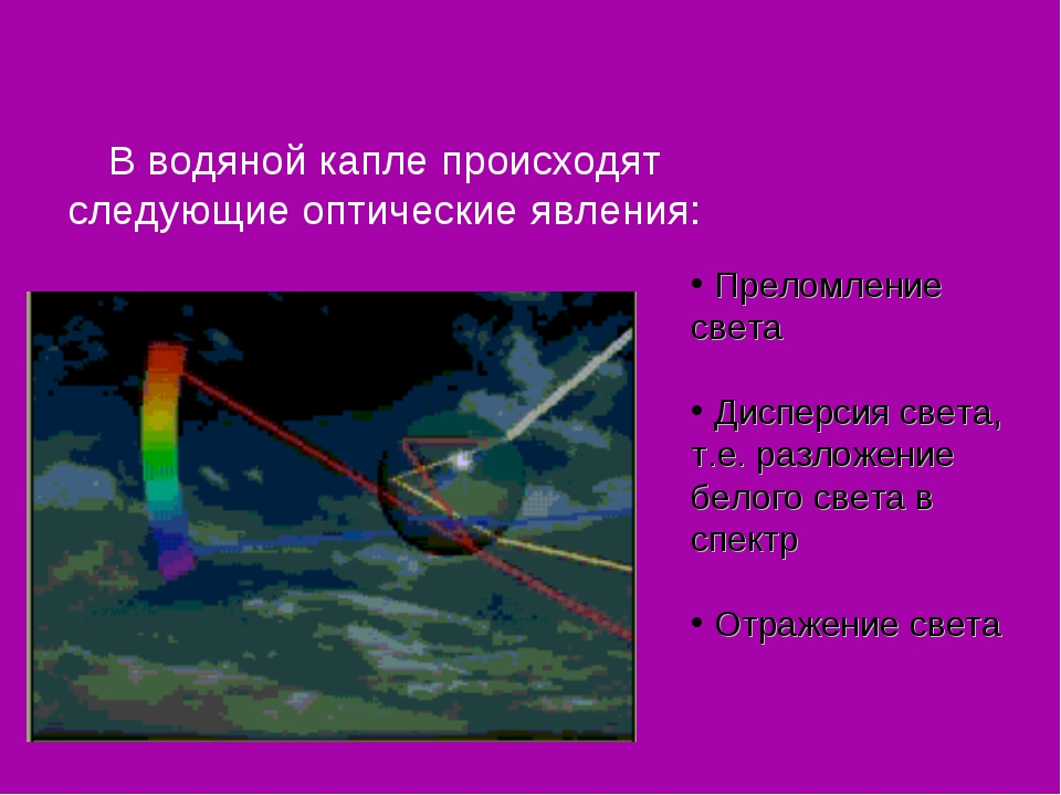 В водяной капле происходят следующие оптические явления: Преломление света Ди...