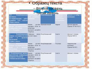 XIVРеспубликанский фестиваль исследовательских работ учащихся9-11классов «Па