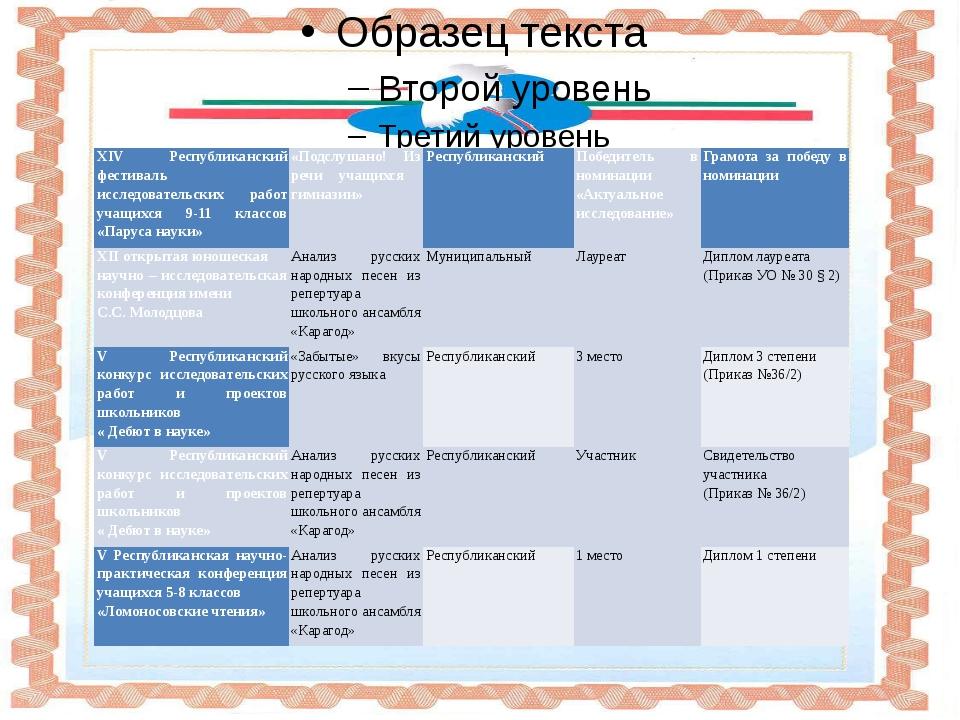 XIVРеспубликанский фестиваль исследовательских работ учащихся9-11классов «Па...