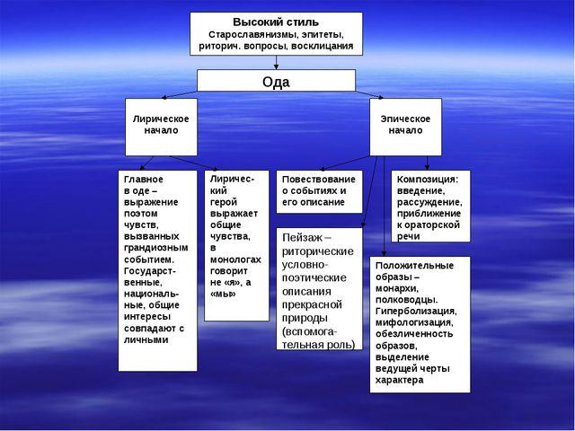 Высокий стиль Старославянизмы, эпитеты, риторич. вопросы, восклицания Лириче...