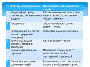 № Факторы водной среды Приспособления к факторам среды 1 Жидкая фаза среды пл
