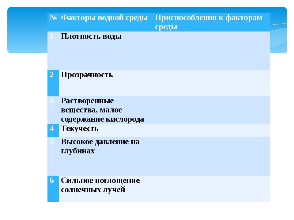 № Факторы водной среды Приспособления к факторам среды 1 Плотность воды 2 Про...