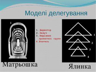 Моделі делегування Матрьошка Ялинка Директор Завуч Керівник проектної групи 4