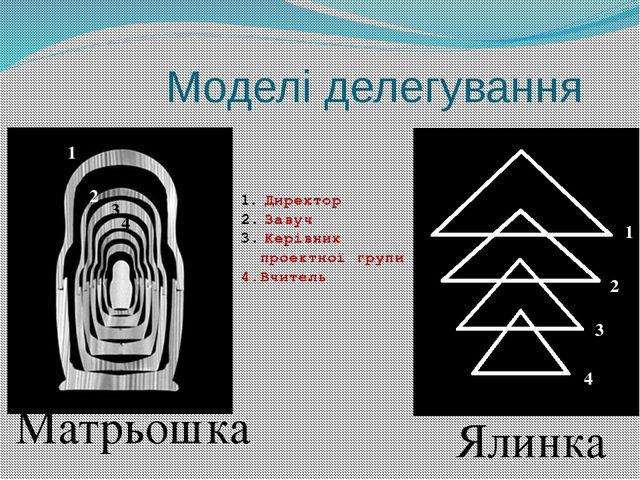 Моделі делегування Матрьошка Ялинка Директор Завуч Керівник проектної групи 4...