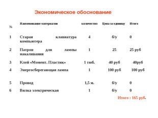 Экономическое обоснование №Наименование материаловколичествоЦена за единиц