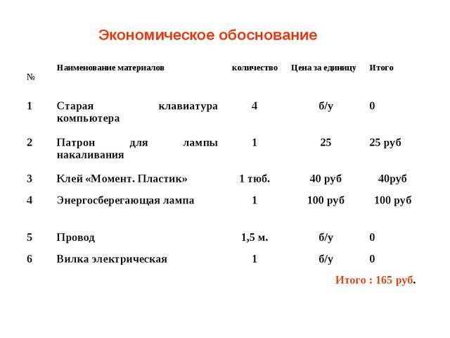 Экономическое обоснование №Наименование материаловколичествоЦена за единиц...