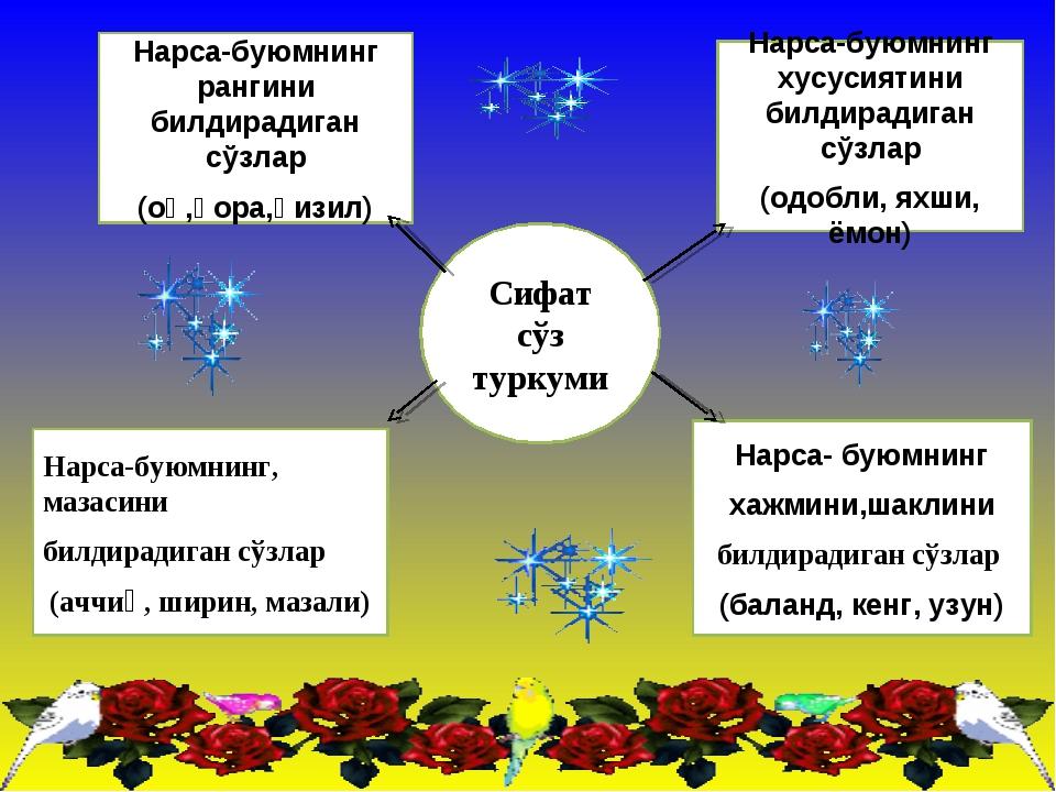 Сифат сўз туркуми Нарса-буюмнинг рангини билдирадиган сўзлар (оқ,қора,қизил)...