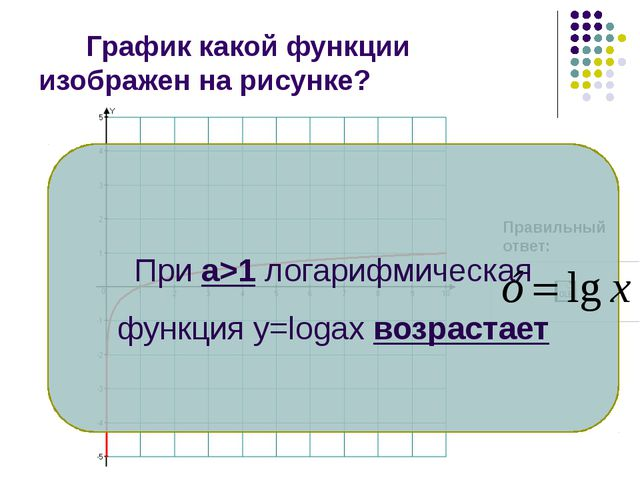 График какой функции изображен на рисунке? Правильный ответ: При а>1 логариф...
