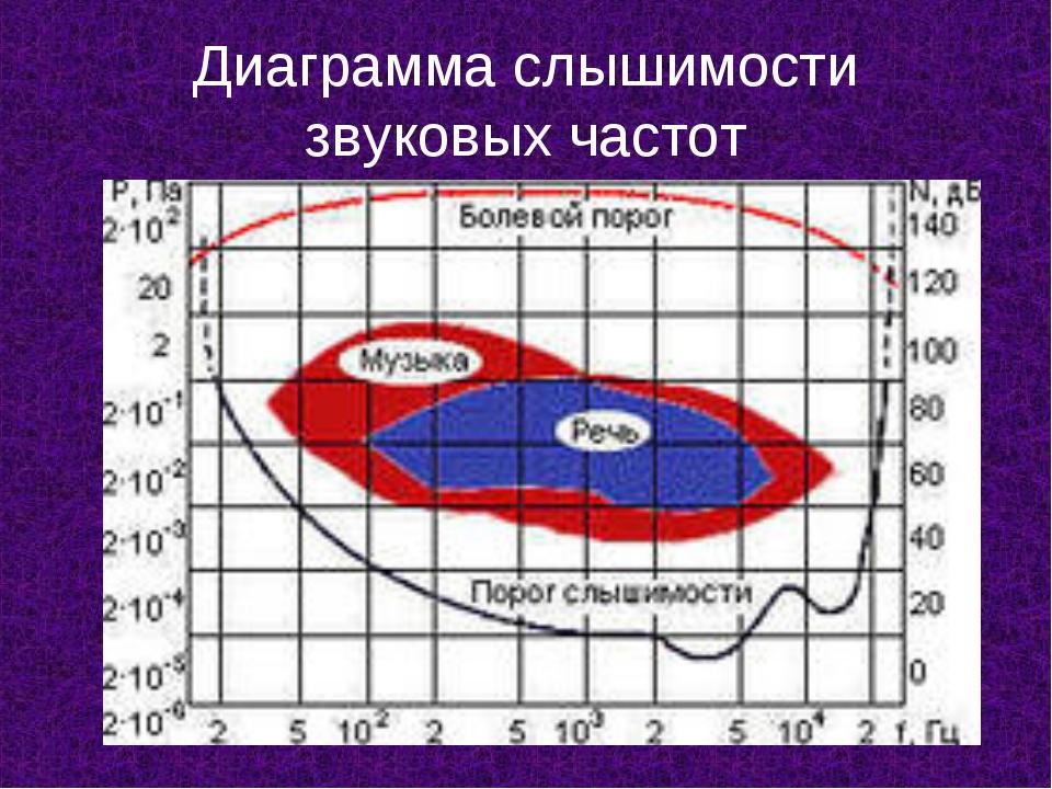 Диаграмма слышимости звуковых частот