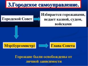 3.Городское самоуправление. Городской Совет Избирается горожанами, ведает каз