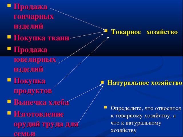 Натуральное хозяйство Товарное хозяйство Продажа гончарных изделий Покупка тк...