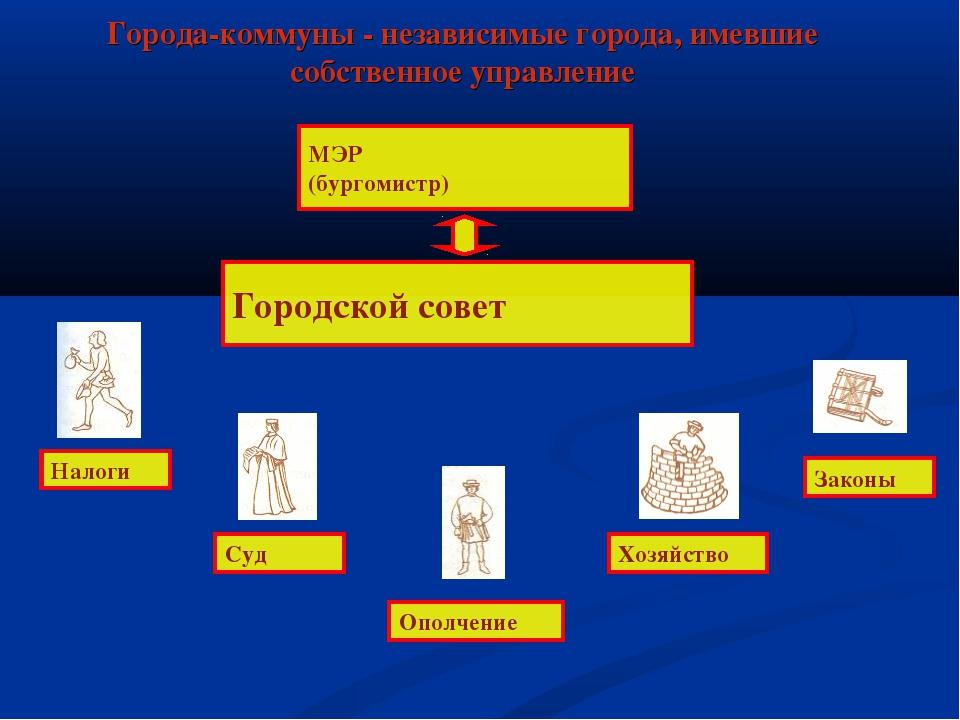 Города-коммуны - независимые города, имевшие собственное управление МЭР (бург...