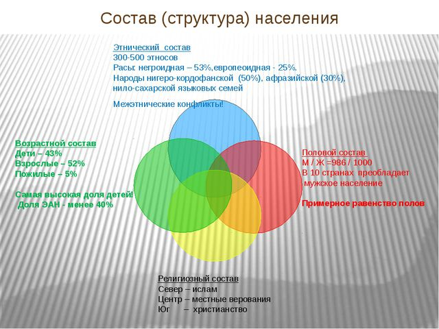 Состав (структура) населения Этнический состав 300-500 этносов Расы: негроидн...