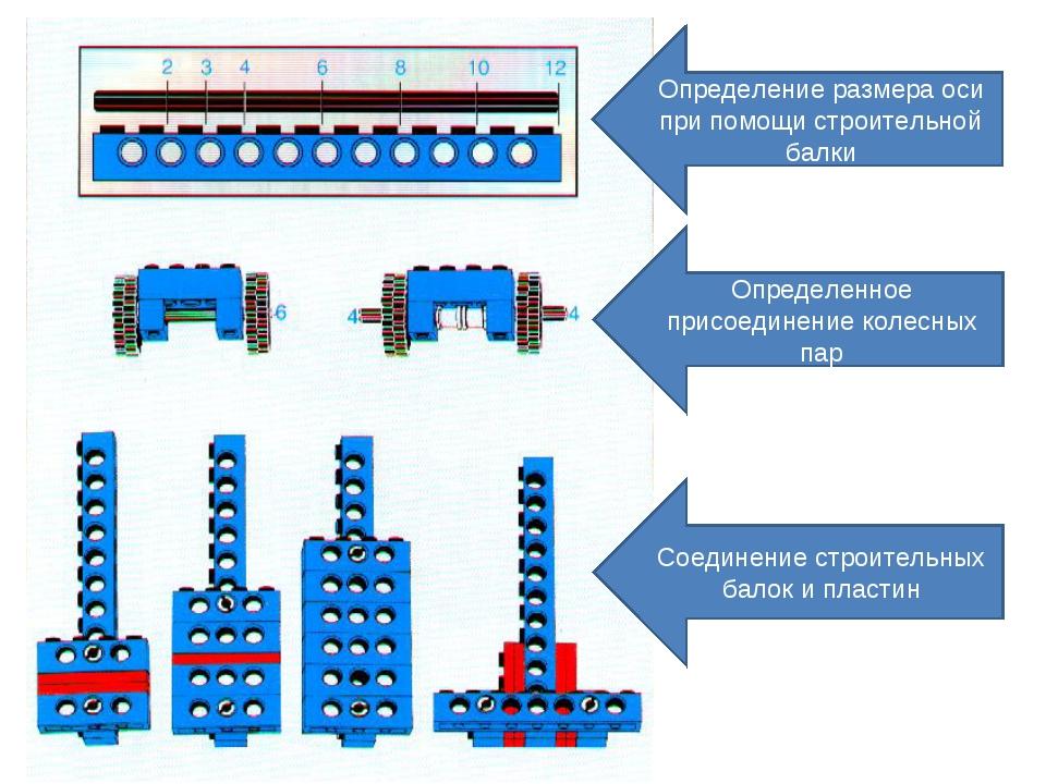 Определение размера оси при помощи строительной балки Определенное присоедине...