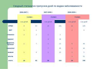 Сводный статанализ пропусков дней по видам заболеваемости 2006-2007 г. 2007-2