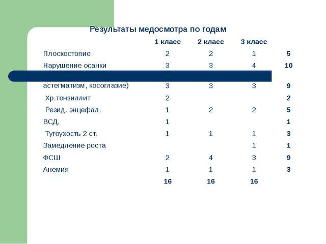 Результаты медосмотра по годам   1 класс 2 класс 3 класс  Плоскостопие 2 2...