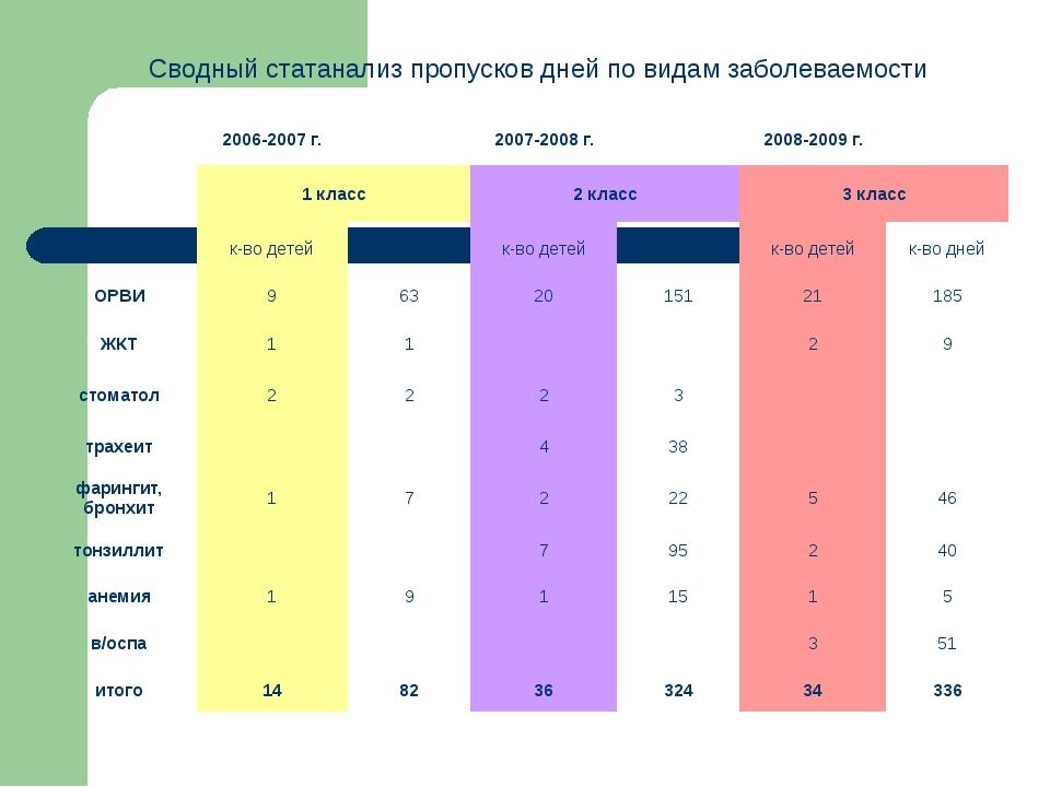 Сводный статанализ пропусков дней по видам заболеваемости 2006-2007 г. 2007-2...