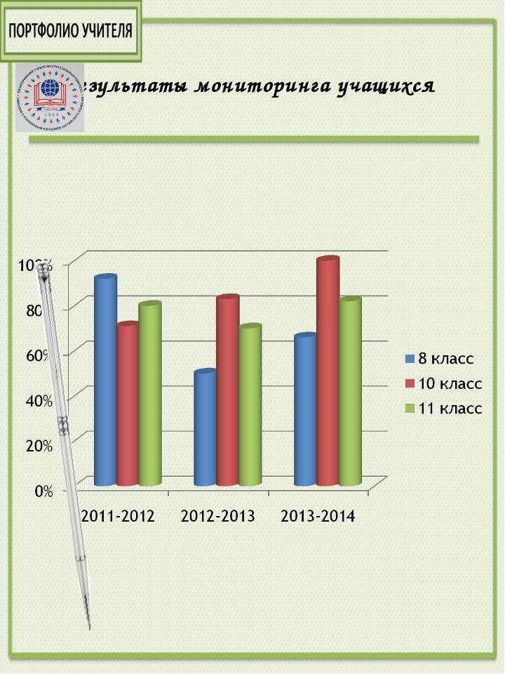 Результаты мониторинга учащихся