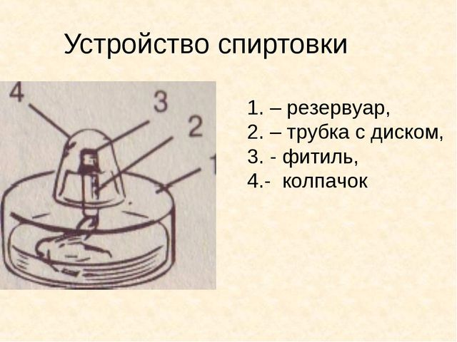 Устройство спиртовки 1. – резервуар, 2. – трубка с диском, 3. - фитиль, 4.- к...