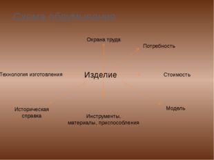 Схема обдумывания Изделие Стоимость Инструменты, материалы, приспособления Ох