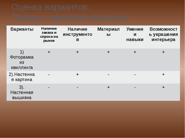Оценка вариантов. Процесс принятия решения. Варианты Наличиезаказа и спроса н...