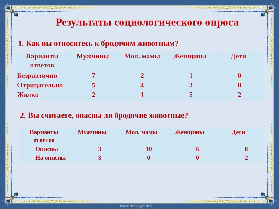 Результаты социологического опроса 1. Как вы относитесь к бродячим животным?...