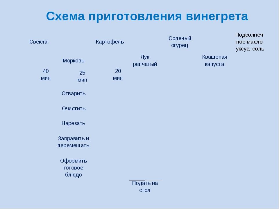 Схема приготовления винегрета СвеклаКартофельСоленый огурецПодсолнеч-но...