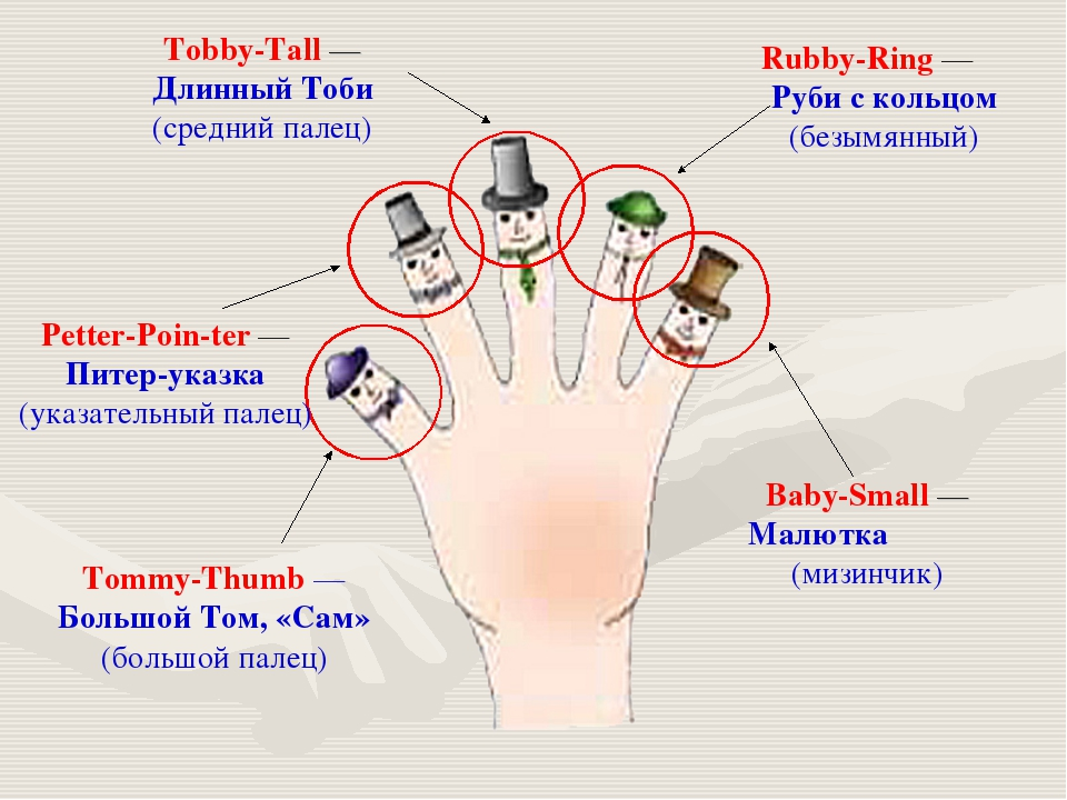 Tommy-Thumb — Большой Том, «Сам» (большой палец) Petter-Poin-ter — Питер-указ...