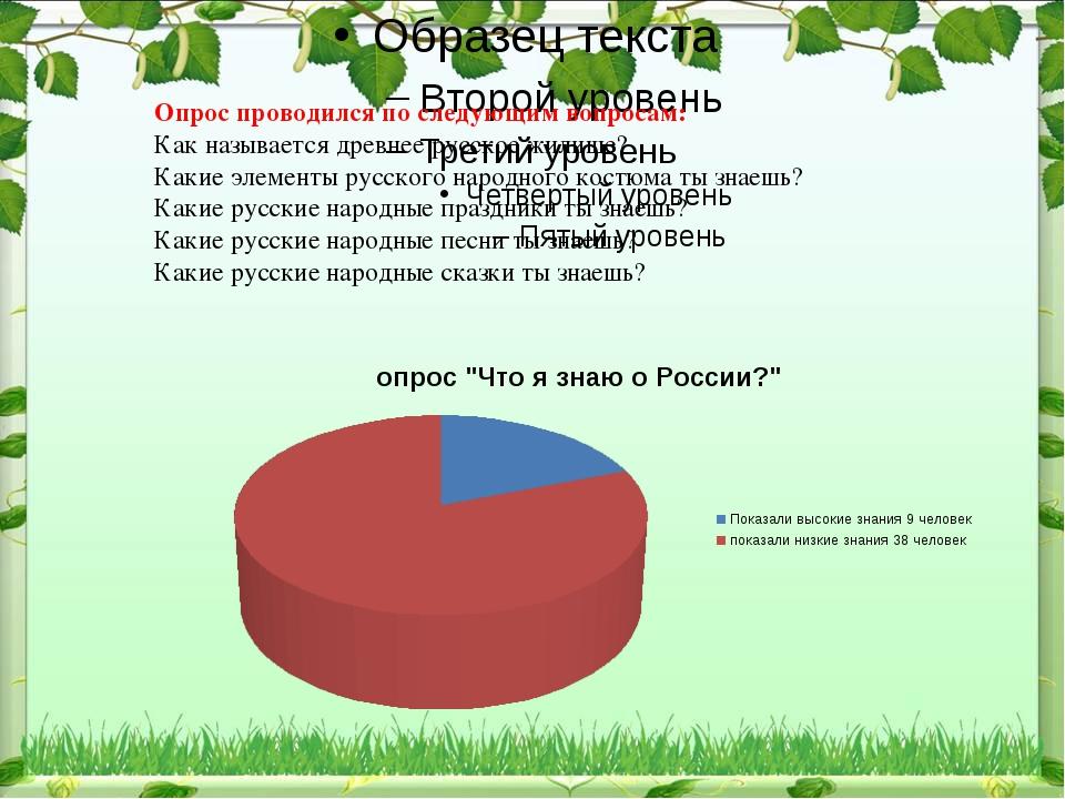 Опрос проводился по следующим вопросам: Как называется древнее русское жилищ...