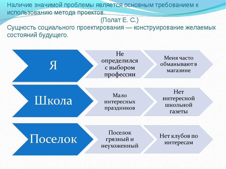 Наличие значимой проблемы является основным требованием к использованию метод...