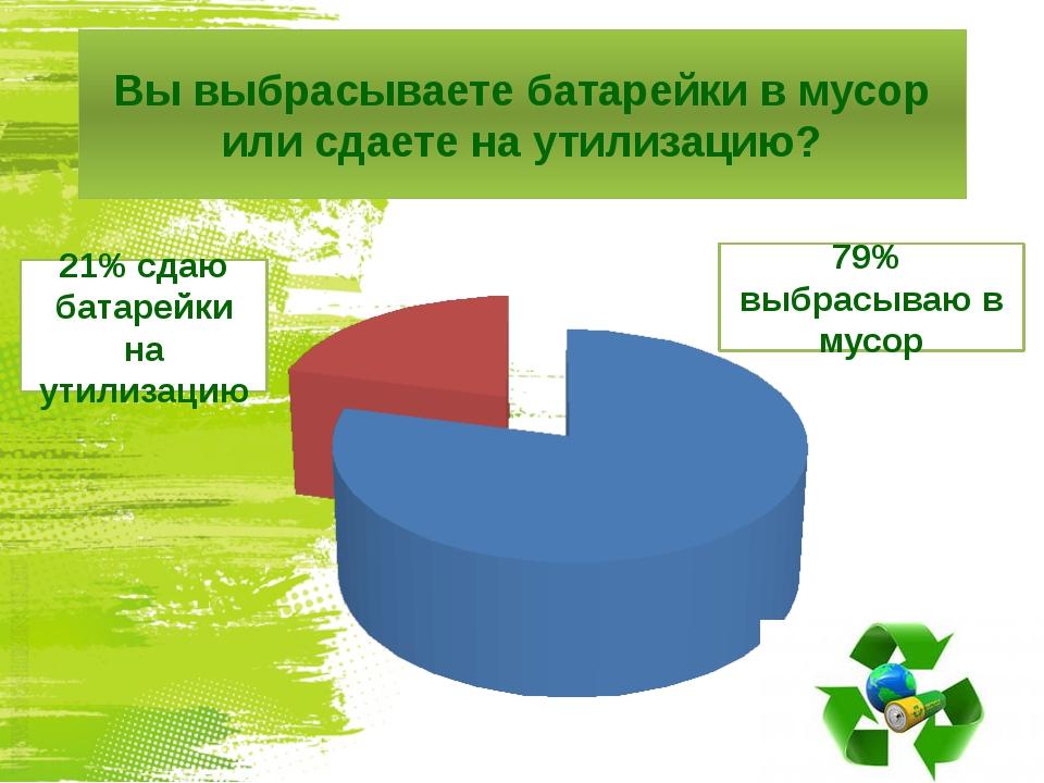 Вы выбрасываете батарейки в мусор или сдаете на утилизацию? 79% выбрасываю в...