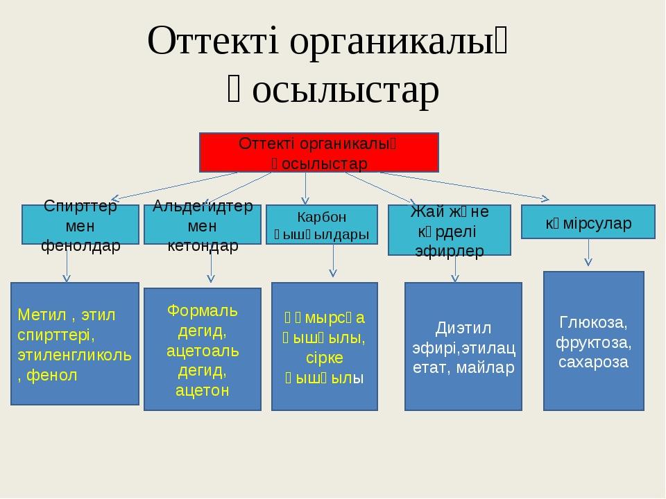 Оттекті органикалық қосылыстар Оттекті органикалық қосылыстар көмірсулар Мети...