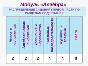 РАСПРЕДЕЛЕНИЕ ЗАДАНИЙ ПЕРВОЙ ЧАСТИ ПО РАЗДЕЛАМ СОДЕРЖАНИЯ Модуль «Алгебра»