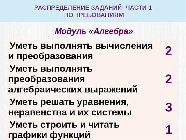 РАСПРЕДЕЛЕНИЕ ЗАДАНИЙ ЧАСТИ 1 ПО ТРЕБОВАНИЯМ Модуль «Алгебра» Уметь выполнять...