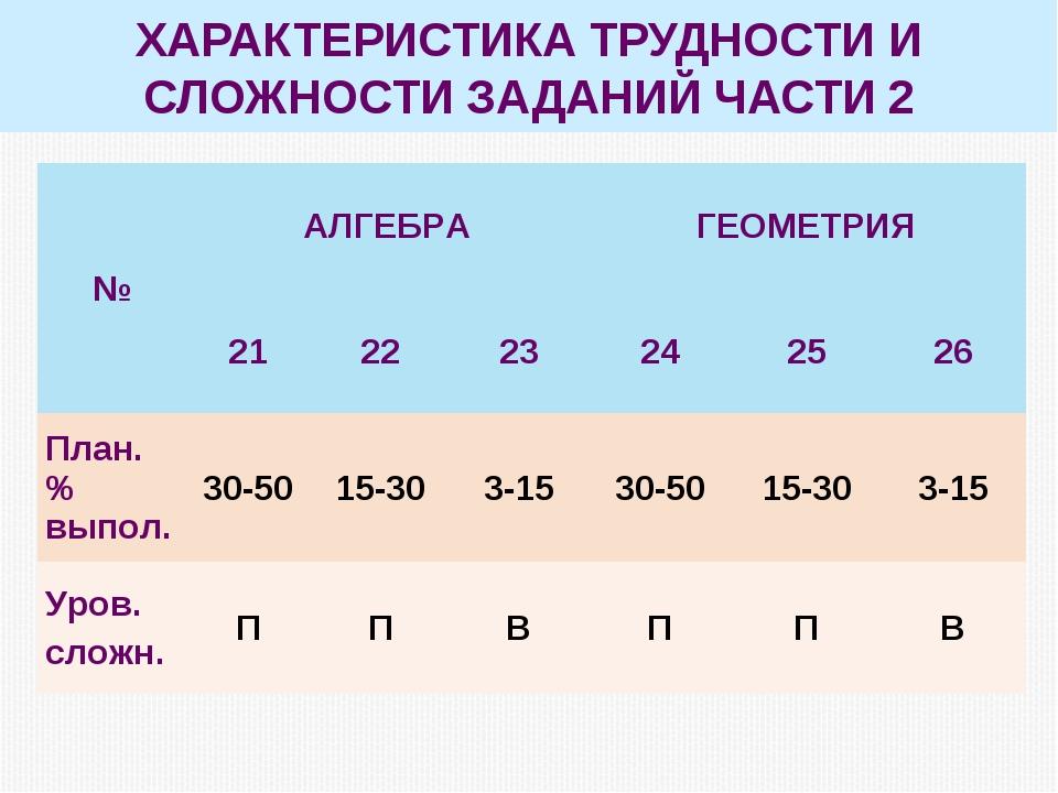 ХАРАКТЕРИСТИКА ТРУДНОСТИ И СЛОЖНОСТИ ЗАДАНИЙ ЧАСТИ 2 №АЛГЕБРАГЕОМЕТРИЯ 21...